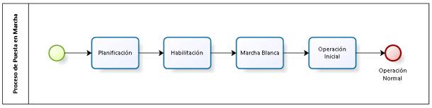 modelogestion
